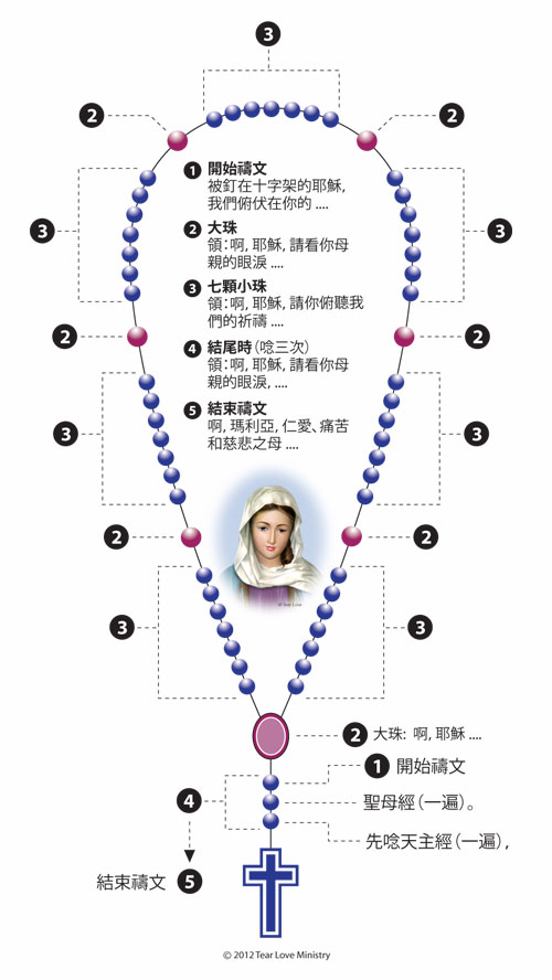 How To Pray_Chinese